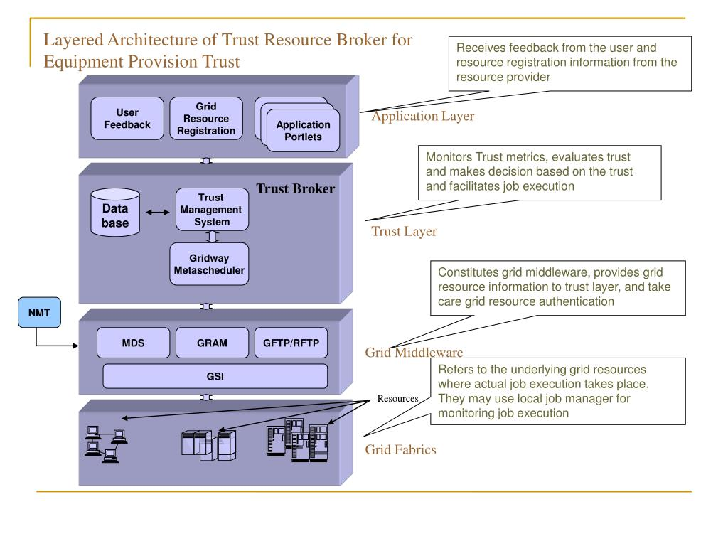 Layered Architecture of Trust Resource Broker for Equipment Provision Trust