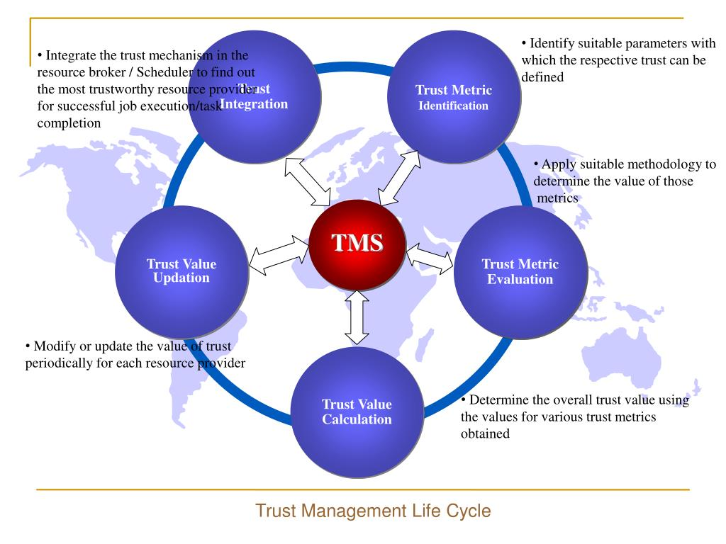 Modify or update the value of trust periodically for each resource provider