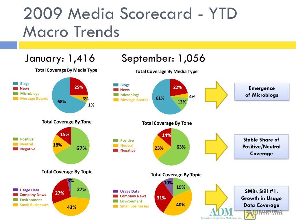 2009 Media Scorecard - YTD