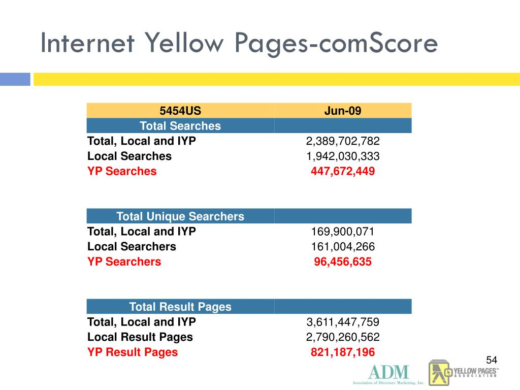 Internet Yellow Pages-comScore