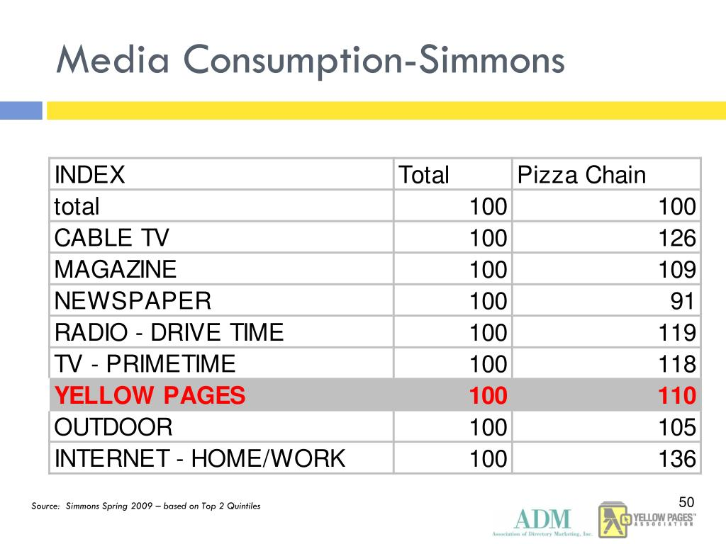 Media Consumption-Simmons