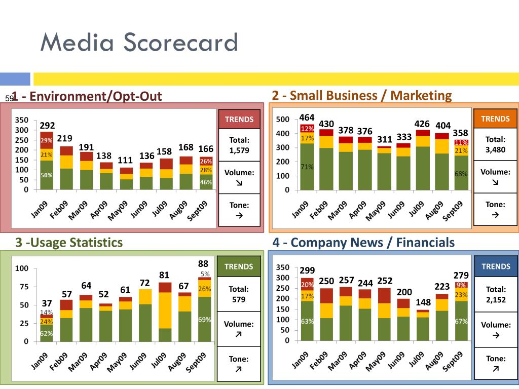 Media Scorecard