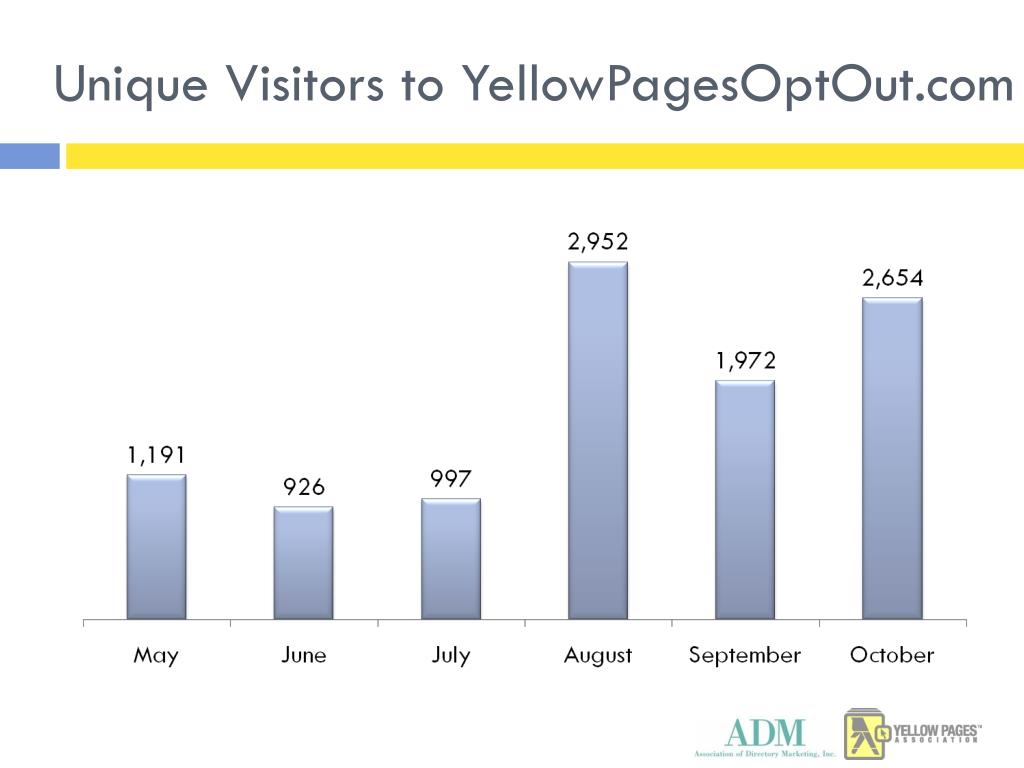 Unique Visitors to YellowPagesOptOut.com