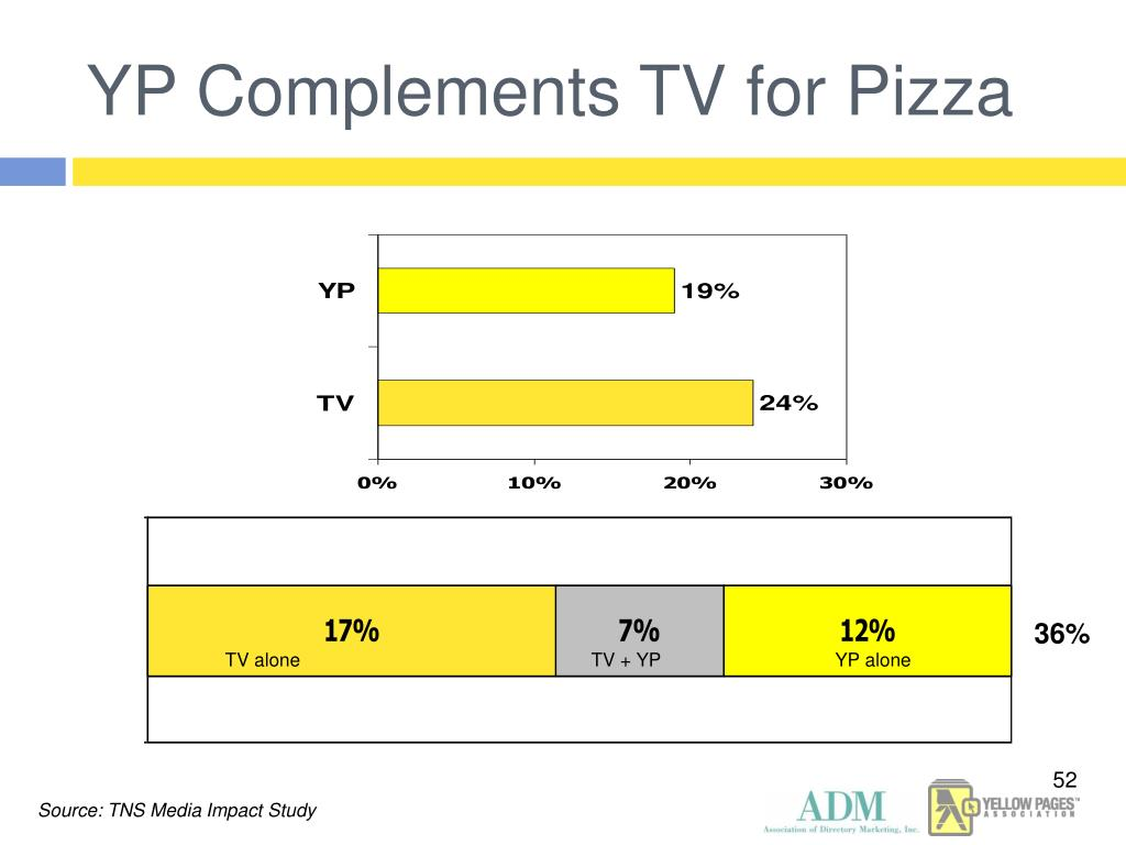 YP Complements TV for Pizza