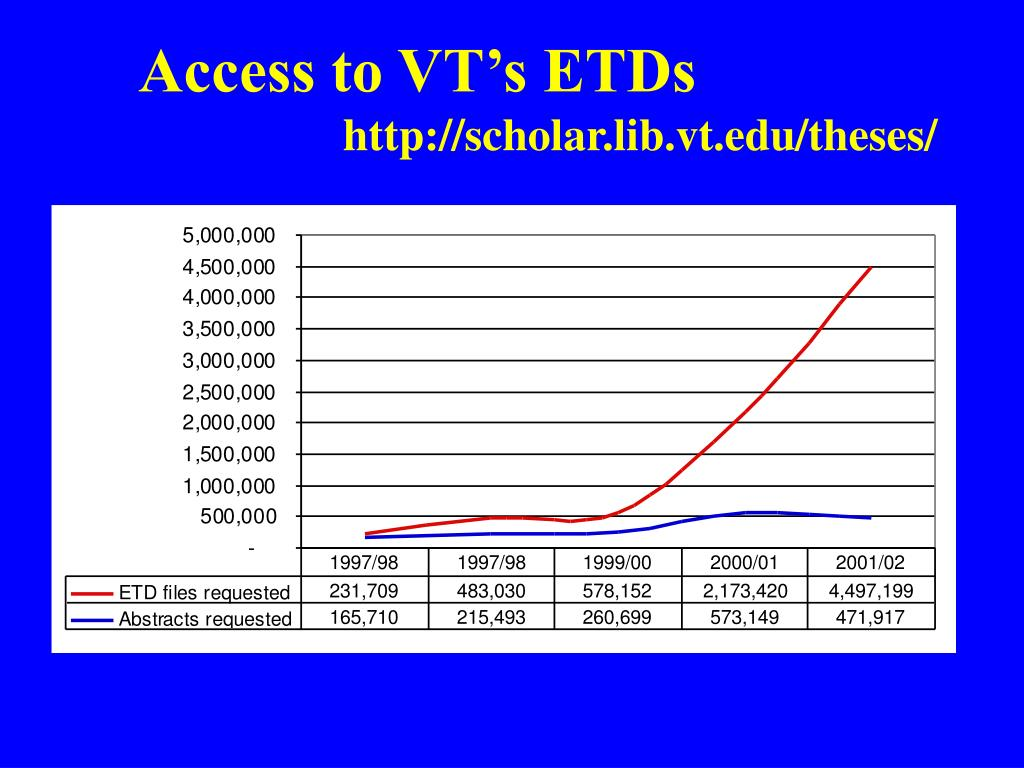 Access to VT's ETDs