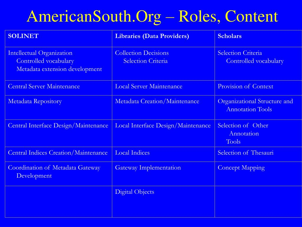 AmericanSouth.Org – Roles, Content