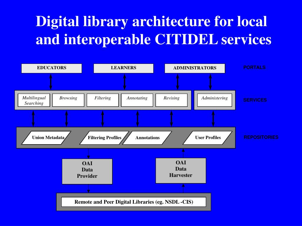Digital library architecture for local