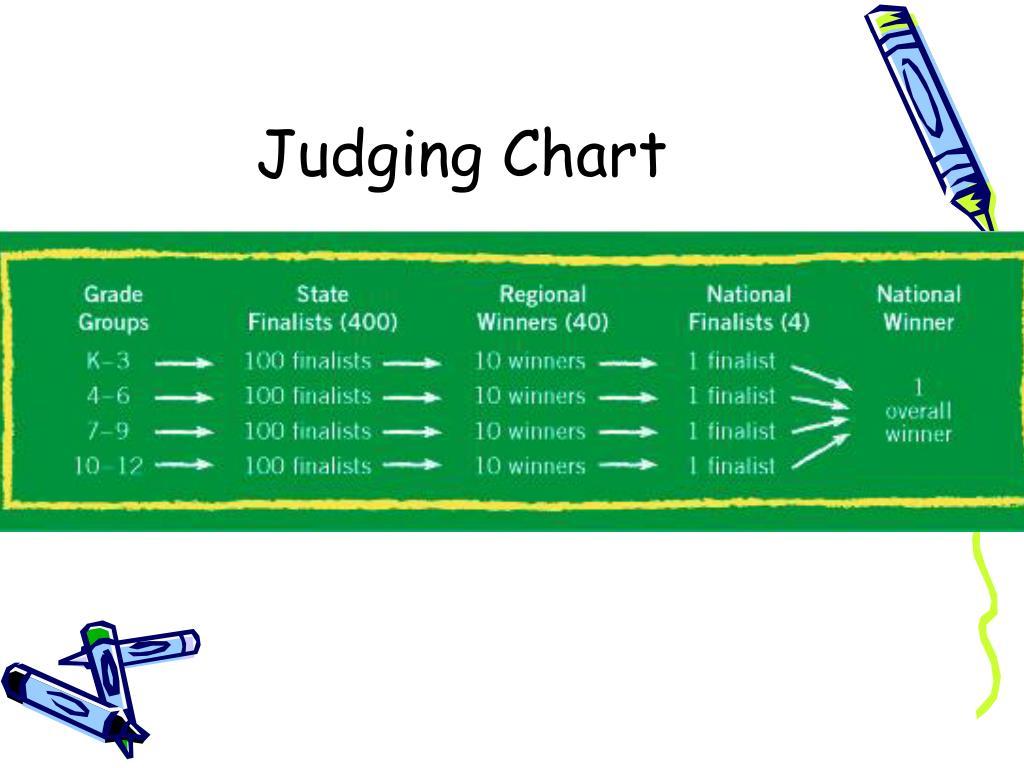 Judging Chart