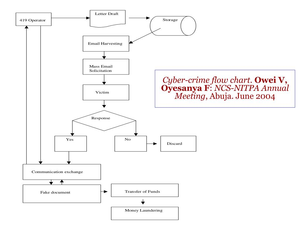 Cyber-crime flow chart.