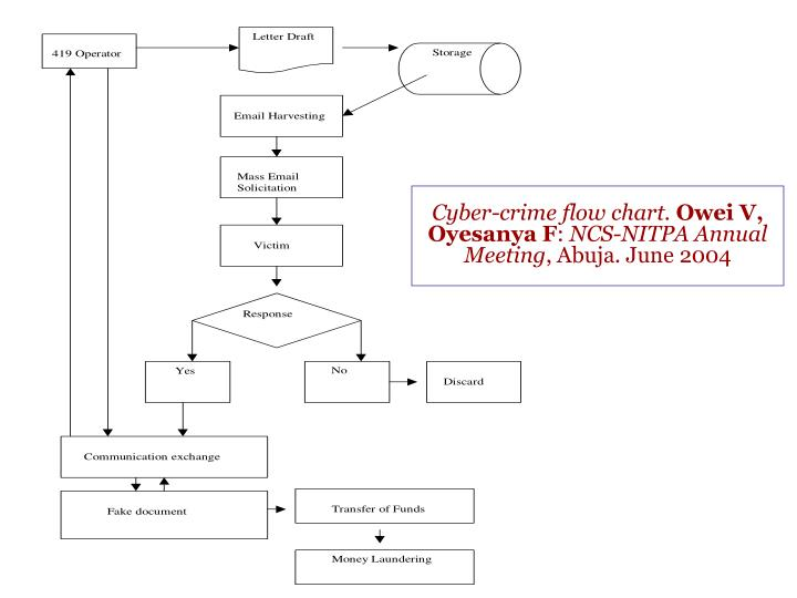 Cyber crime flow chart owei v oyesanya f ncs nitpa annual meeting abuja june 2004