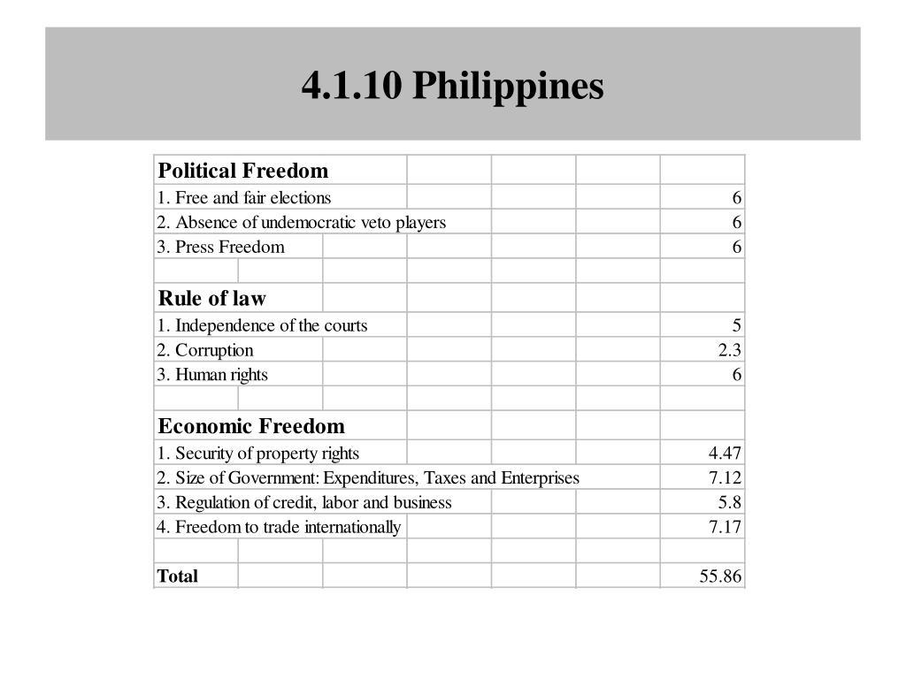 4.1.10 Philippines