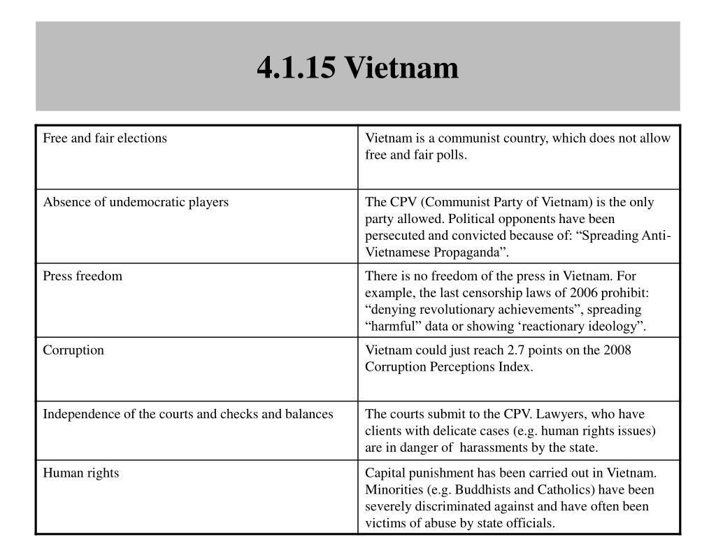 4.1.15 Vietnam