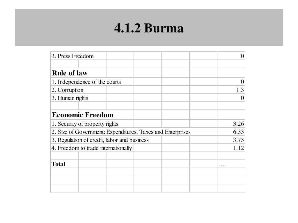 4.1.2 Burma