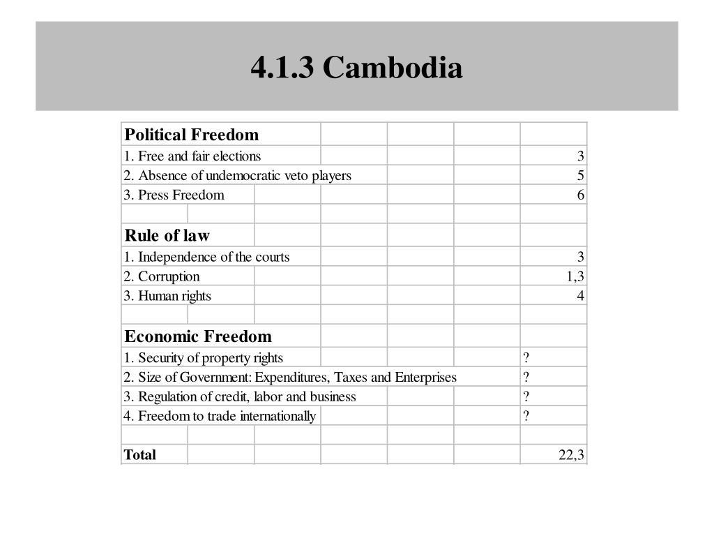 4.1.3 Cambodia