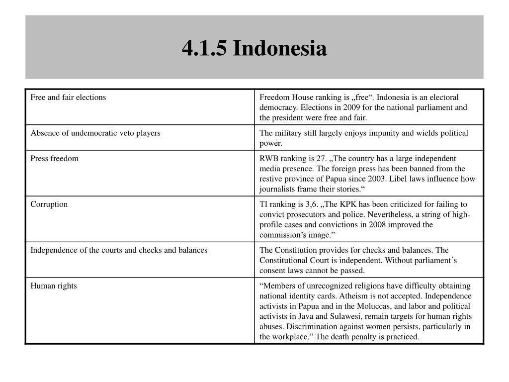 4.1.5 Indonesia