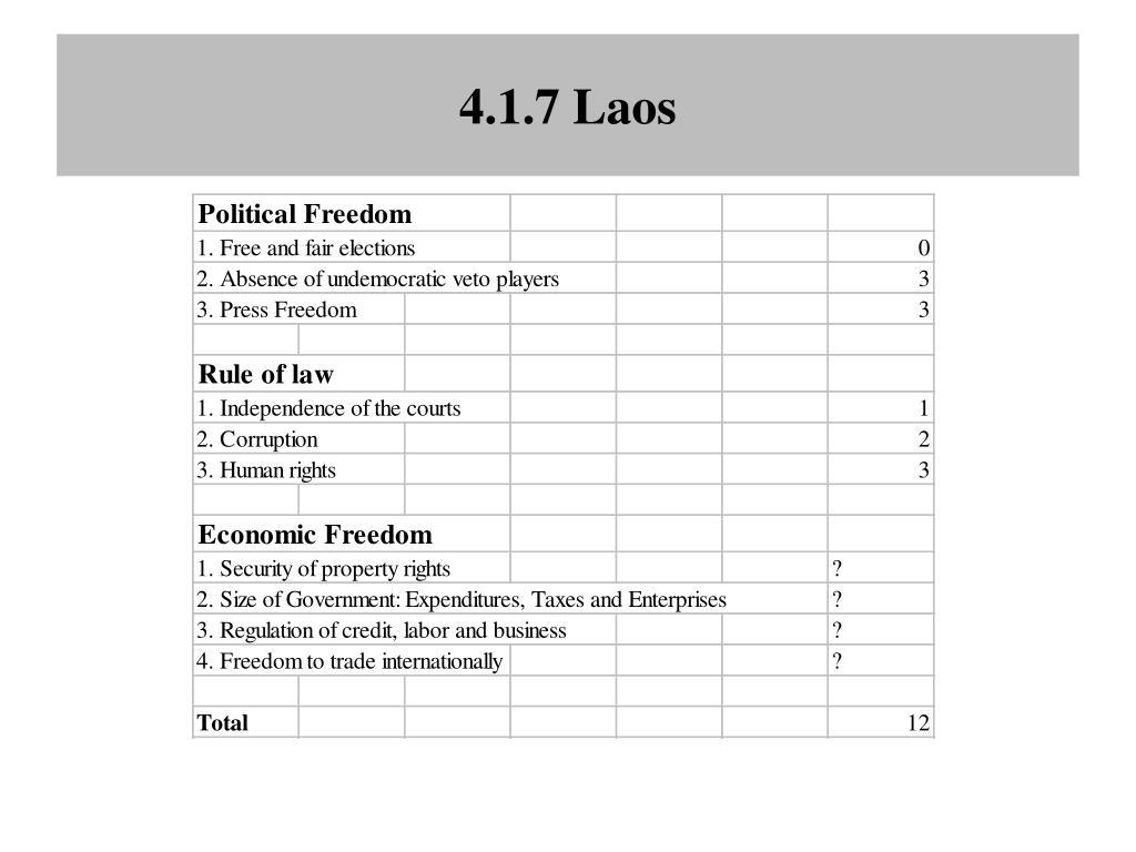 4.1.7 Laos