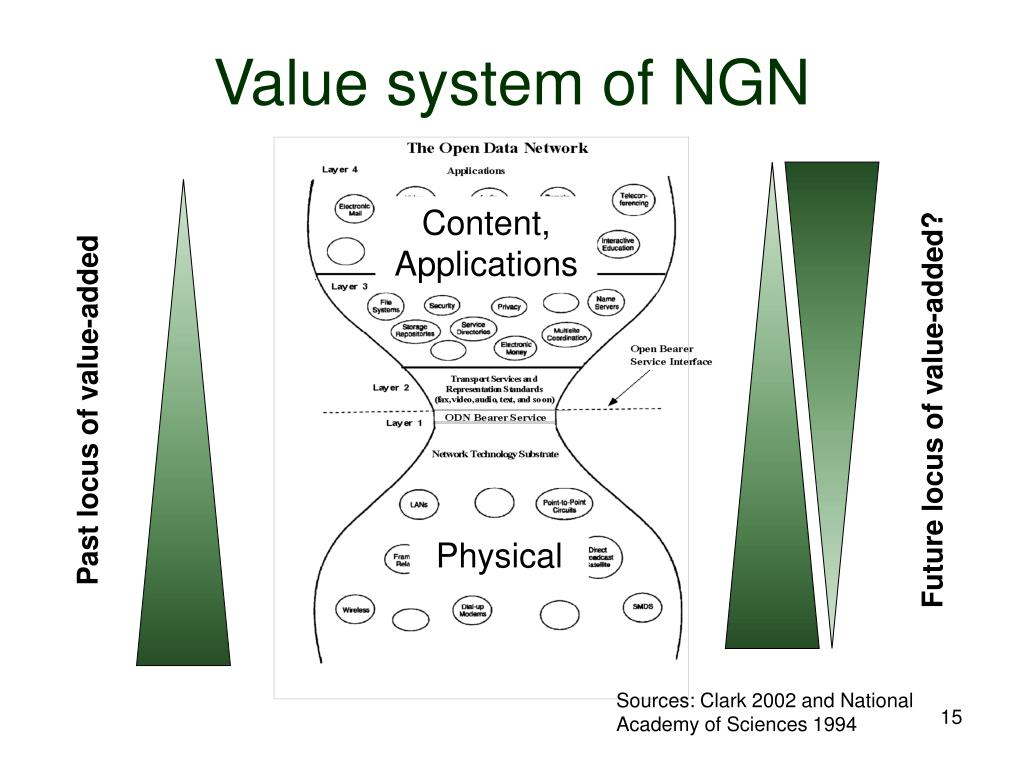 Value system of NGN