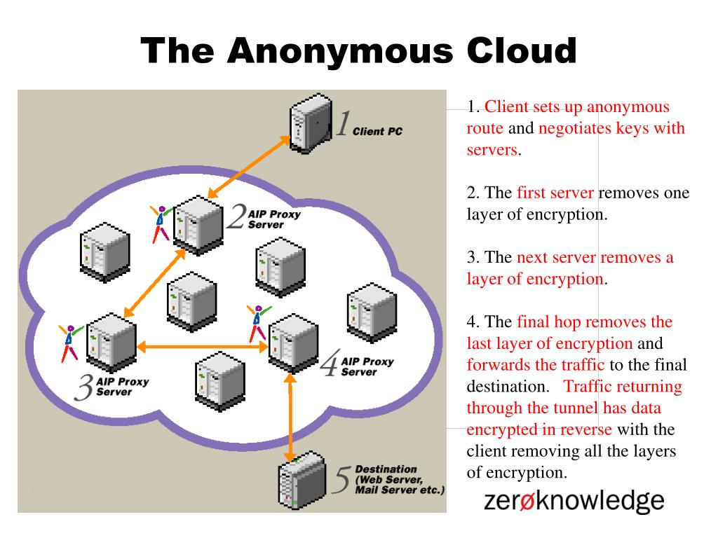 The Anonymous Cloud