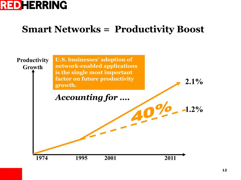 Smart Networks =  Productivity Boost