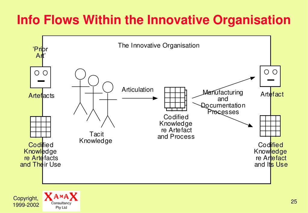 Info Flows Within the Innovative Organisation