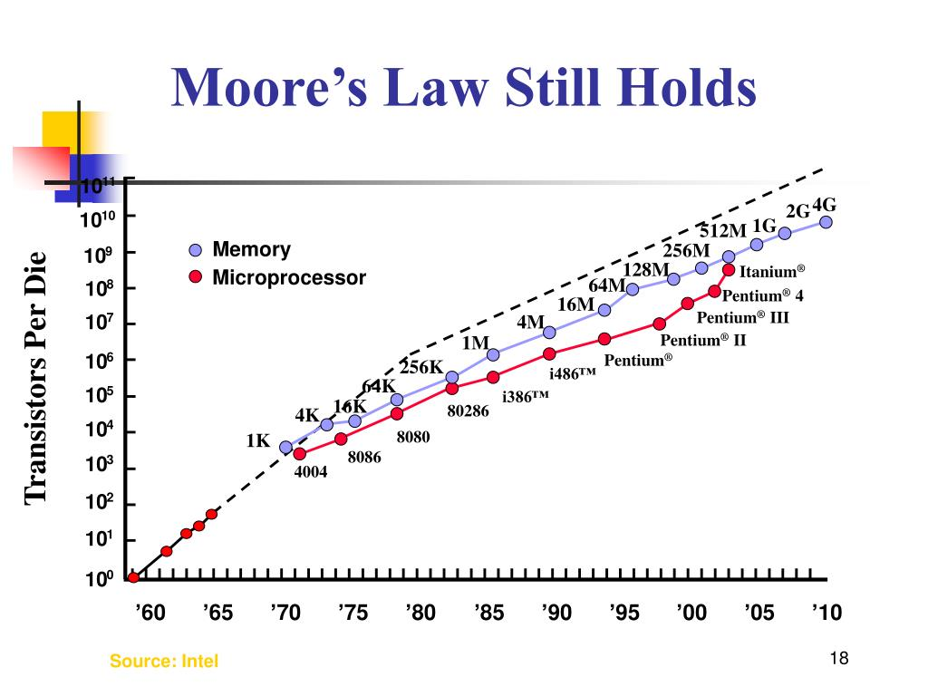 Moore's Law Still Holds