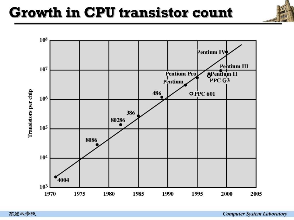 Growth in CPU transistor count