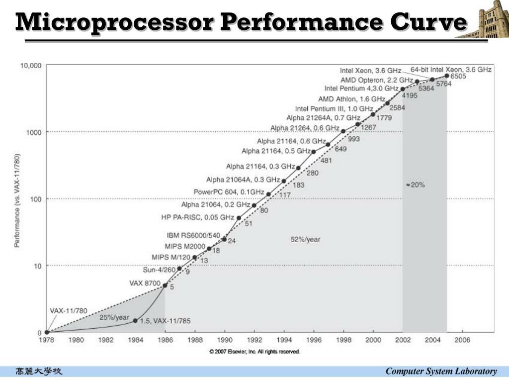 Microprocessor Performance Curve