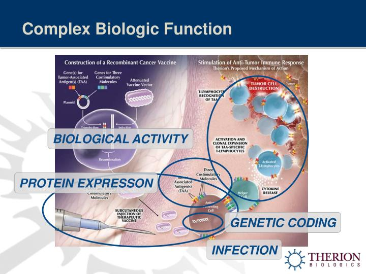 Complex Biologic Function