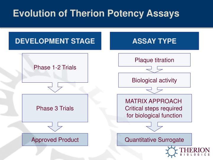 Evolution of Therion Potency Assays
