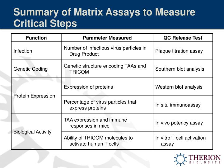 Summary of Matrix Assays to Measure Critical Steps