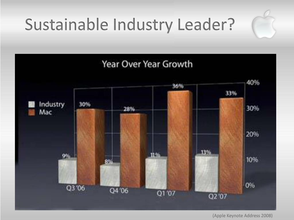 Sustainable Industry Leader?