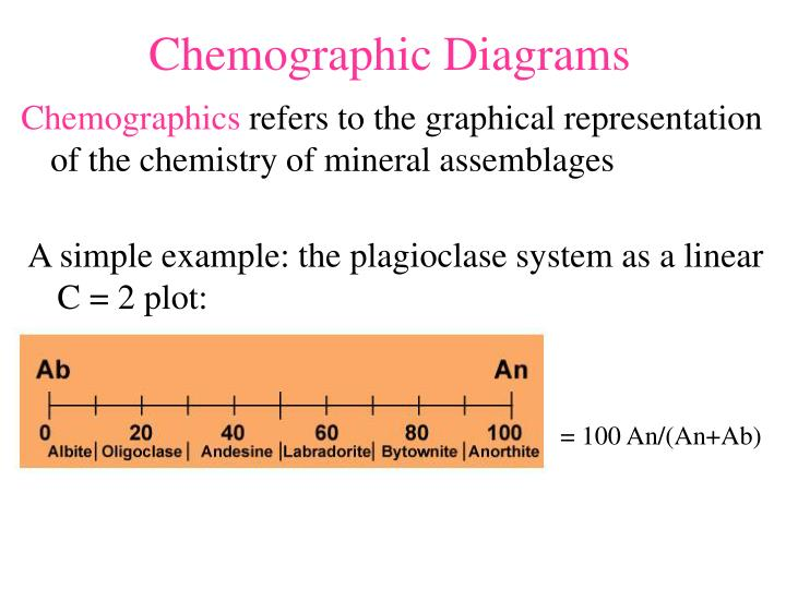 Chemographic Diagrams