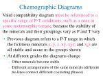 chemographic diagrams2