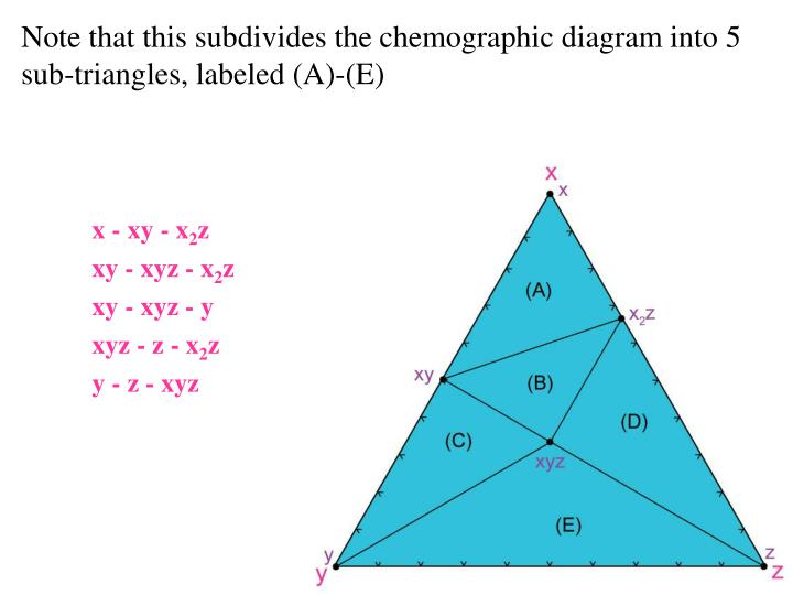 Note that this subdivides the chemographic diagram into 5 sub-triangles, labeled (A)-(E)