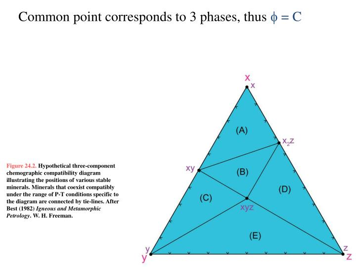 Common point corresponds to 3 phases, thus
