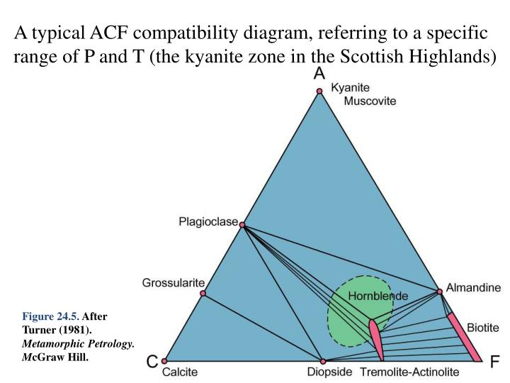 A typical ACF compatibility diagram, referring to a specific range of P and T (the kyanite zone in the Scottish Highlands)