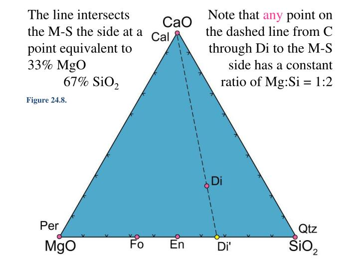 The line intersects the M-S the side at a point equivalent to 33% MgO 67% SiO