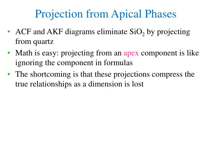 ACF and AKF diagrams eliminate SiO