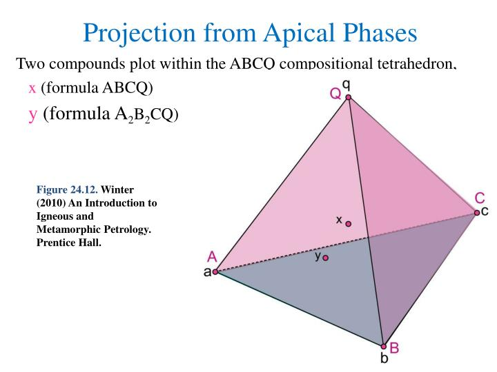 Two compounds plot within the ABCQ compositional tetrahedron,