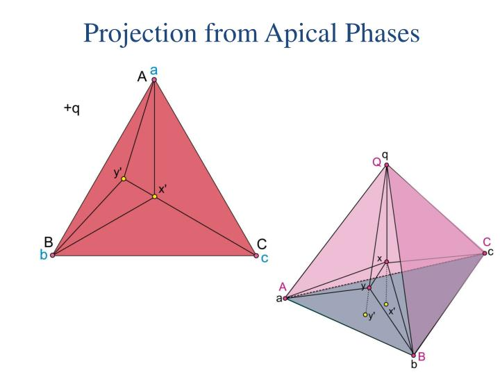 Projection from Apical Phases