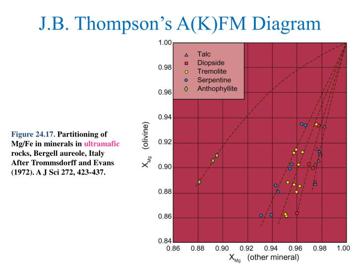 J.B. Thompson's A(K)FM Diagram