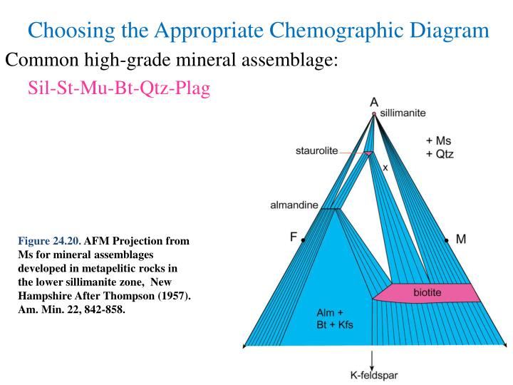 Common high-grade mineral assemblage:
