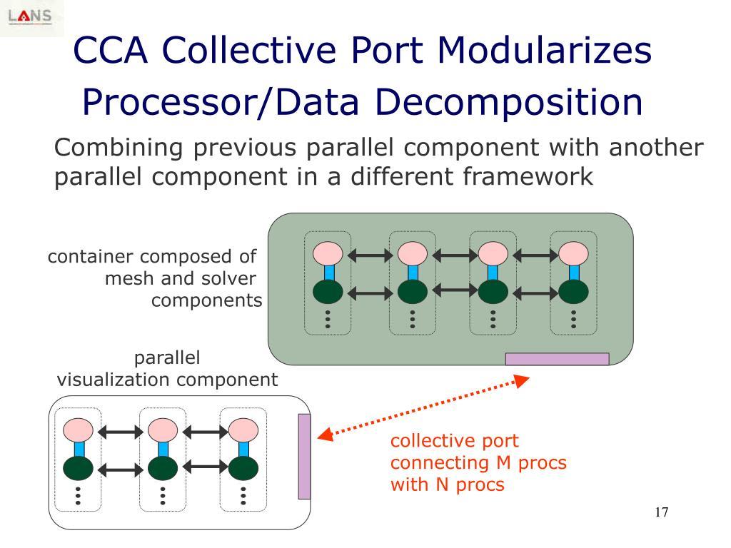 CCA Collective Port Modularizes Processor/Data Decomposition