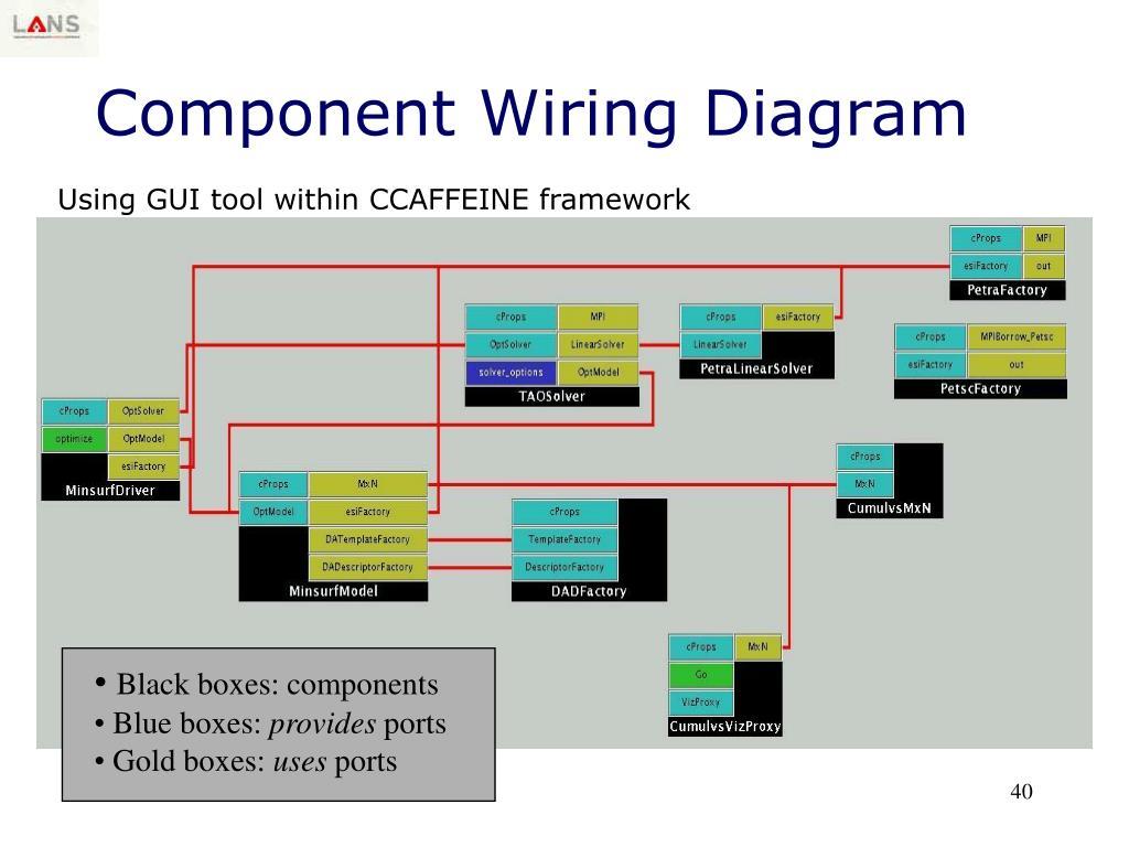 Black boxes: components