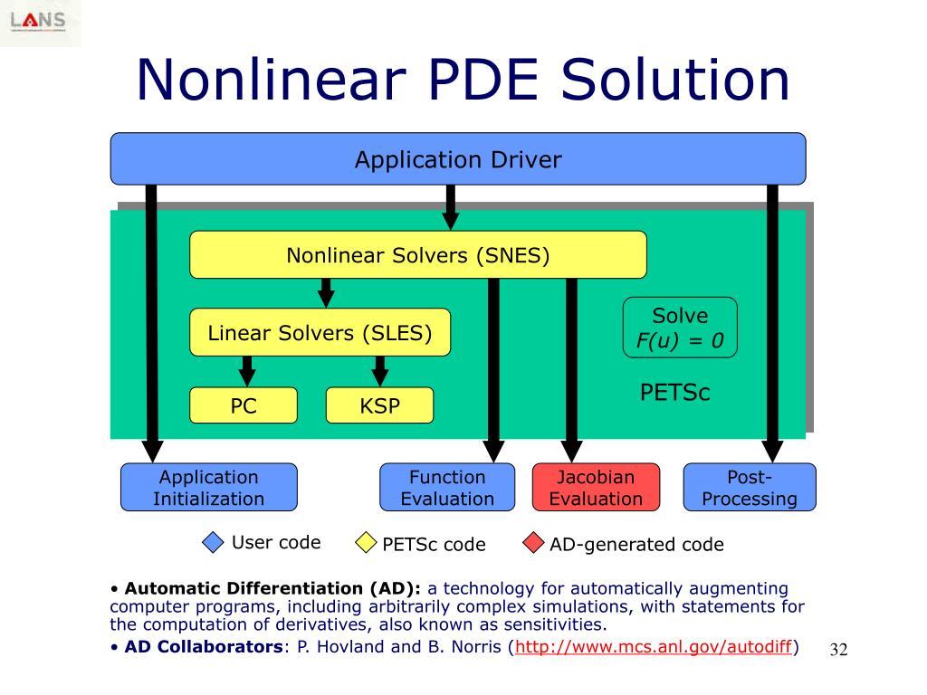 PETSc code