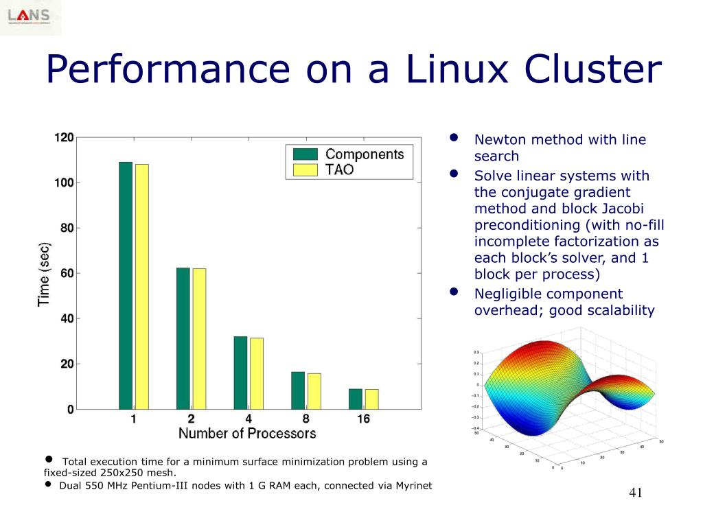 Performance on a Linux Cluster