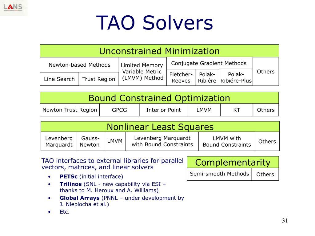 Bound Constrained Optimization