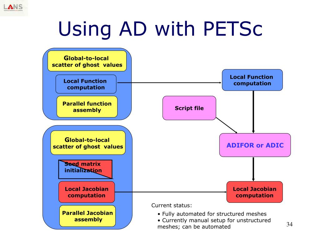 Using AD with PETSc