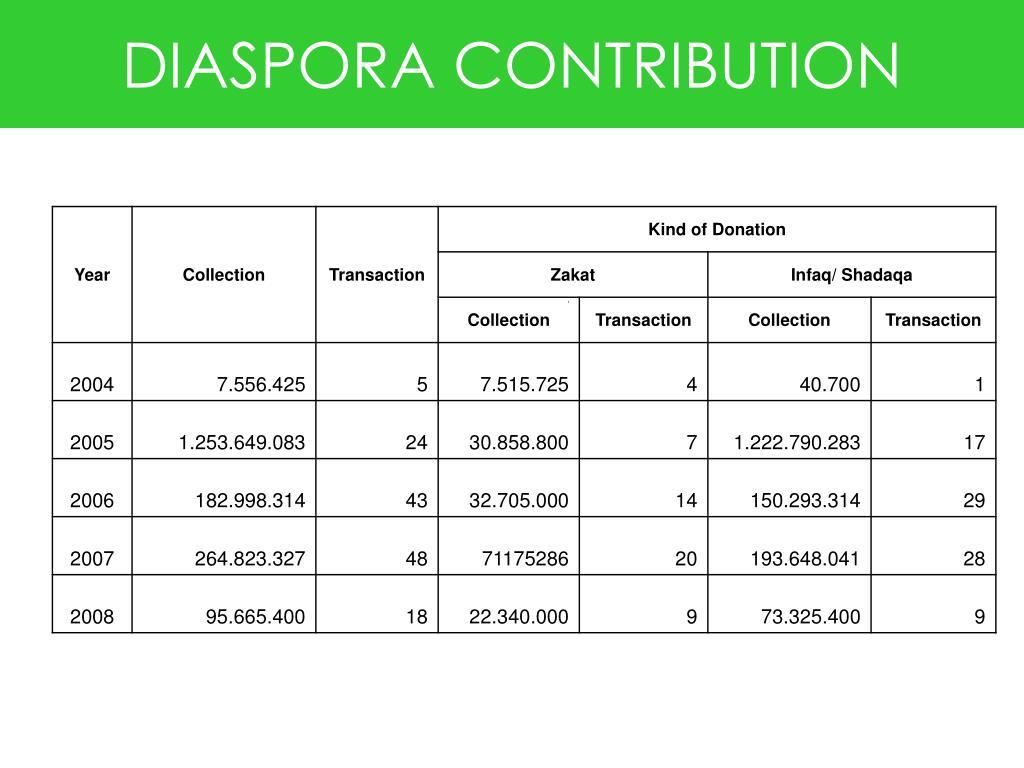 DIASPORA CONTRIBUTION