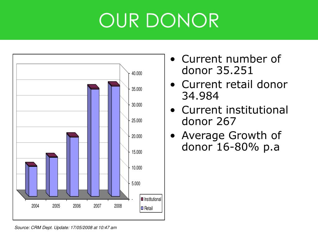 OUR DONOR